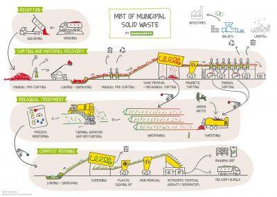 Menart MBT Process